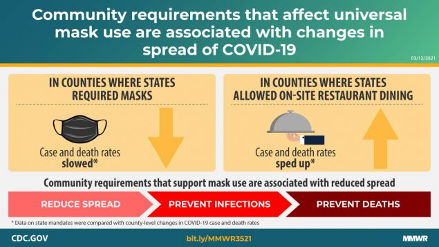 This graphic describes how community requirements that affect universal mask use are associated with changes in the spread of COVID-19.