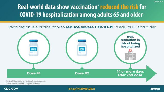 This figure is a graphic describing how vaccination reduced the risk for COVID-19 hospitalization among adults 65 and older.