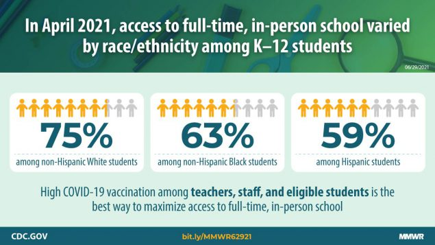 The figure describes access to full-time, in-person learning disparities among K–12 students.