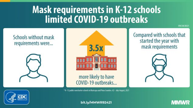 This figure describes how mask requirements in K-12 schools limited COVID-19 outbreaks.