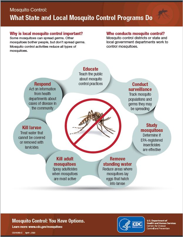 Mosquito Control: What state and local mosquito control programs do factsheet thumbnail