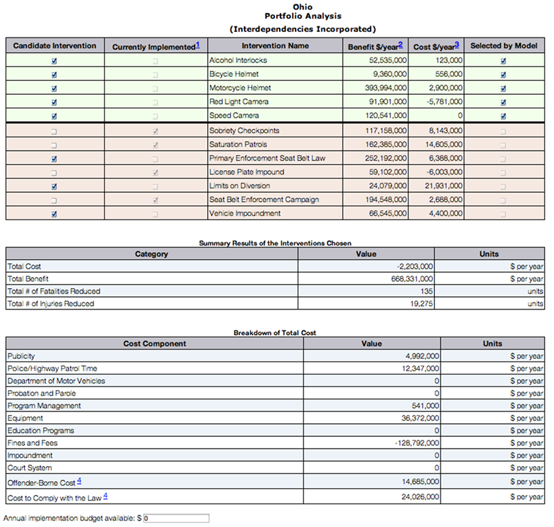 budget reports examples