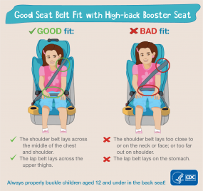 Good seat belt fit with high-back booster seat. Good fit: The shoulder belt lays across the middle of the chest and shoulder, and the lap belt lays across the upper thighs. Bad fit: The shoulder belt lays too close to or on the neck or face or too far out on shoulder. Or the lap belt lays on the stomach. Always properly buckle children aged 12 and under in the back seat! HHS CDC