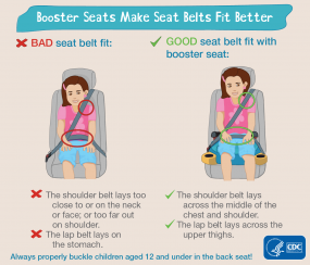 Booster seats make seat belts fit better. Bad seat belt fit: the shoulder belt lays too close to or on the neck or face; or too far out on shoulder. The lap belt lays on the stomach. Good seat belt fit with booster seat: the shoulder belt lays across the middle of the chest and shoulder. The lap belt lays across the upper thighs. Always properly buckle children aged 12 and under in the back seat! HHS CDC