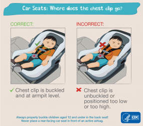 Car seats: where does the chest clip go? Correct: chest clip is buckled and at armpit level. Incorrect: chest clip is unbuckled or positioned too low or too high. Always properly buckle children aged 12 and under in the back seat! Never place a rear-facing car seat in front of an active airbag. HHS CDC