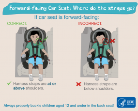 Forward-facing car seat: where do the straps go? If car seat is forward-facing: Correct: harness straps are above shoulders. Incorrect: harness straps are below shoulders. Always properly buckle children aged 12 and under in the back seat! HHS CDC