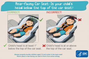 Rear-facing car seat: Is your child's head below to the top of the seat? Correct: child's head is at least 1