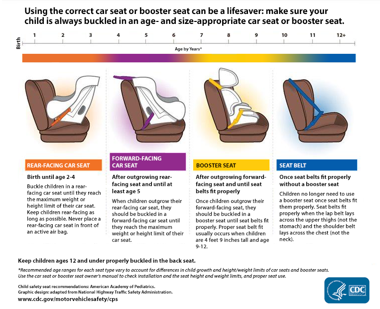 Car-Seat Age Appropriate Positions | Car Seat Buying Guide