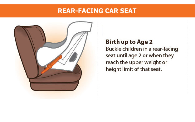 Birth up to age 2. Buckle children in a rear-facing seat until age 2 or when they reach the upper weight or height limit of that seat.
