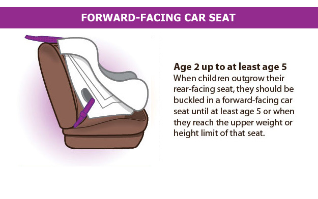 Forward-Facing Car Seat. Age 2 up to at least age 5. When children outgrow their rear-facing seat, they should be buckled in a forward-facing car seat until at least age 5 or when they reach the upper weight or height limit of that seat.