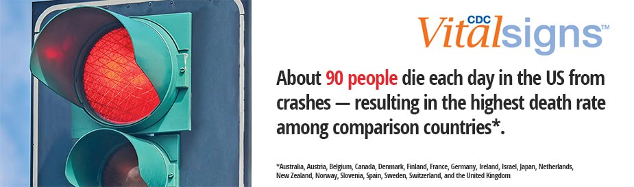 CDC Vital Signs: About 90 people die each day in the US from crashes — resulting in the highest death rate among comparison countries*. *Australia, Austria, Belgium, Canada, Denmark, Finland, France, Germany, Ireland, Israel, Japan, Netherlands, New Zealand, Norway, Slovenia, Spain, Sweden, Switzerland, and the United Kingdom.