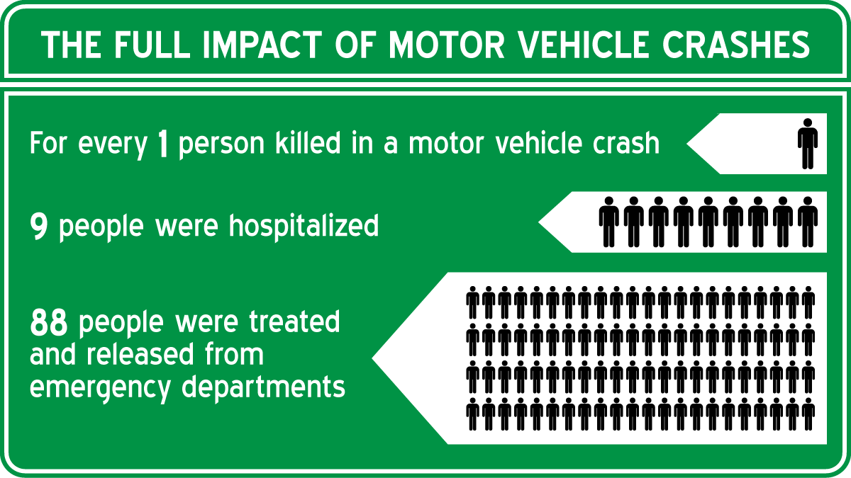 The Full Impact of Motor Vehicle Crashes - For every 1 person killed in a motor vehicle crash, 8 people were hospitalized, 99 people were treated and released from emergency departments.