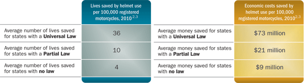 This chart shows a national perspective of the lives saved and money saved, in 2010, as a result of helmet use. The chart shows that the average number of lives saved by helmet use, in 2010, in states with universal helmet laws, was 36 per 100,000 registered motorcycles. In states with partial helmet laws, this number was 10, and in states with no helmet law, this number was four. The chart also shows economic costs saved by helmet use, per 100,000 registered motorcycles. In 2010, in states with universal helmet laws, the average amount of money saved was $73 million. In states with partial helmet laws, this amount was $21 million, and in states with no helmet law, this number was $9 million.