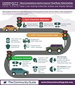 Task Force Recommendations Used to Improve Tribal Motor Vehicle Safety