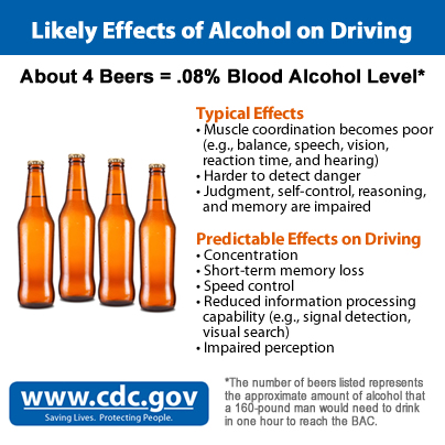 Likely Effects of Alcohol on Driving. See https://www.cdc.gov/motorvehiclesafety/impaired_driving/impaired-drv_factsheet.html#tabs-1146389-3 for full text.