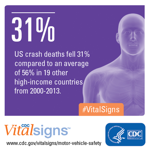 CDC Vital Signs: US crash deaths fell 31% compared to an average of 56% in 19 other high-income countries from 2000-2013. #VitalSigns www.cdc.gov/vitalsigns/motor-vehicle-safety