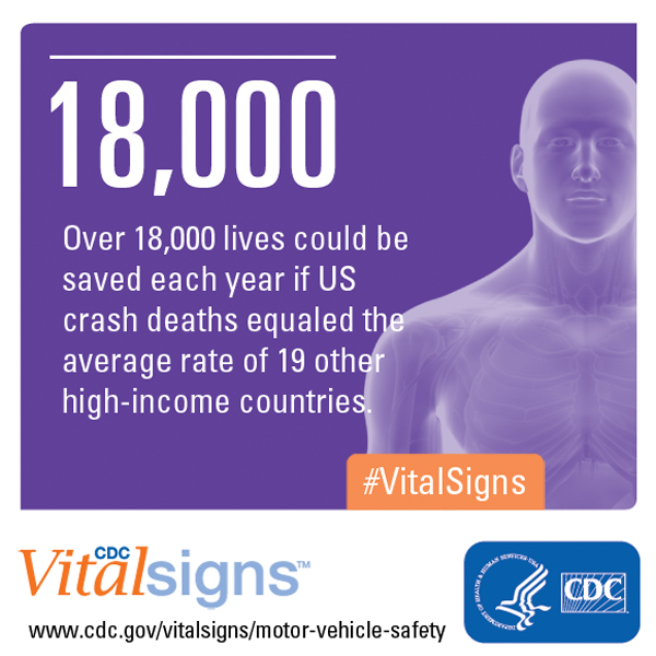 CDC Vital Signs: Over 18,000 lives could be saved each year if US crash deaths equaled the average rate of 19 other high-income countries. #VitalSigns www.cdc.gov/vitalsigns/motor-vehicle-safety