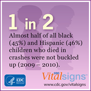 CDC Vital Signs. 1 in 2 Almost half of all black (45%) and Hispanic (46%) children who died in crashes were not buckled up (2009-2010).  www.cdc.gov/vitalsigns