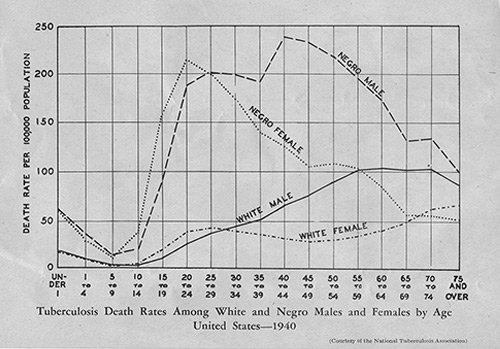 Tuskegee University Archives  -  U.S. TB death rates chart, 1940, documenting the disparities between black and white males and females relative to death rates from tuberculosis  - Many factors can be attributed to these disparities, including poverty and lack of access to health care and treatment.