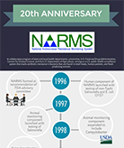 Thumbnail of NARMS timeline PDF