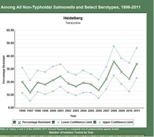 Non Typhoidal Salmonella and Select Serotypes Graph
