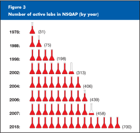 Figure 3: graphic image that shows how the number of laboratories that participate in CDC's Newborn Screening Quality Assurance Program has grown.  In 1978, 31 labs participated.  In 1988, 75 labs participated. In 1998, 198 labs participated.  In 2002, 313 labs participated.  In 2004, 406 labs participated.  In 2006, 439 labs participated.  In 2007, 458 labs participated.  The program anticipates that by 2018, 700 labs will be enrolled.