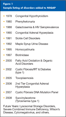 Figure 1: Sample listing of disorders that have been added to CDC's Newborn Screening Quality Assurance Program over the past 30 years