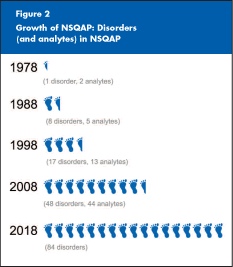 Figure 2: A graphic image that displays how CDCs Newborn Screening Quality Assurance Program has grown over the years.  In 1978, 1 disorder and 2 analytes. In 1988, 8 disorders and 5 analytes.  In 1998, 17 disorders and 13 analytes. In 2008, 48 disorders and 44 analytes.  The program anticipates that in 2018 it will include 84 disorders