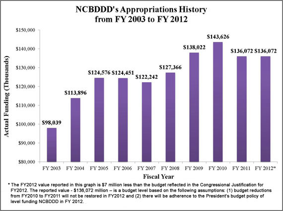 NCBDDD's Appropriations History from FY 2003 to FY 2012