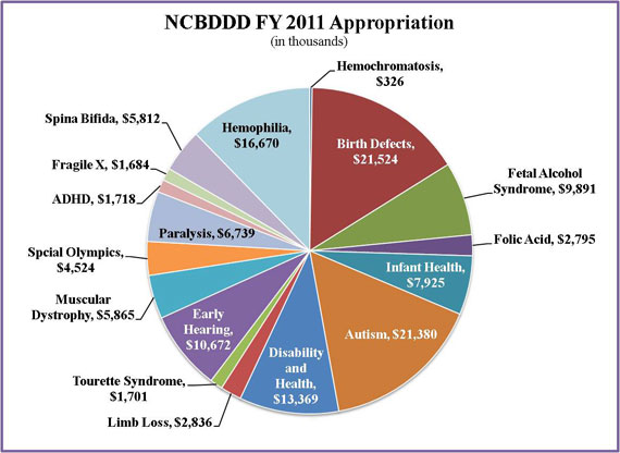 NCBDDD FY 2011 Appropriation (in thousands)