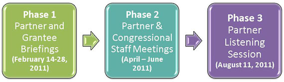 Phase 1: Partner and Grantee Briefings - Phase 2: Partner and Congressional Staff Meetings - Phase 3: Partner Listening Session
