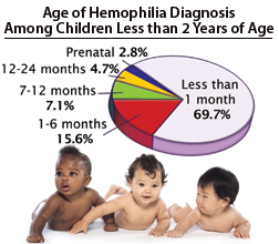 Age of Hemophilia Diagnosis Among Children Less than 2 Years of AgeL Less than 1 month 69.7%; Prenatal 2.8%;12-24 month 4.7%; 7-12 month 7.1%; 1-6 months 15.6%