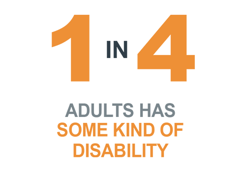 1 in 4 Americans has some kind of disability
