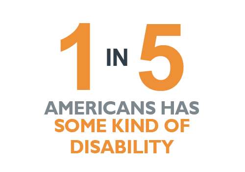 1 in 5 Americans has some kind of disability