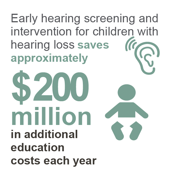 Early hearing screening and intervention for children with hearing loss save approximately $200 million in additional education costs each year.