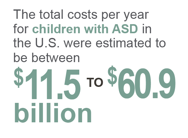 The total costs per year for children with ASD in the U.S. were estimated to be between $11.5 to 60.9 billion.