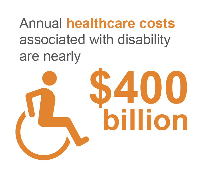 Annual healthcare costs associated with disability are nearly $400 billion.