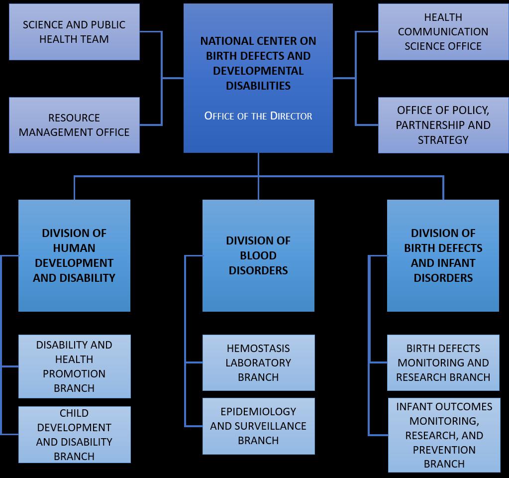 Organizational Chart   About Us   NCBDDD   CDC
