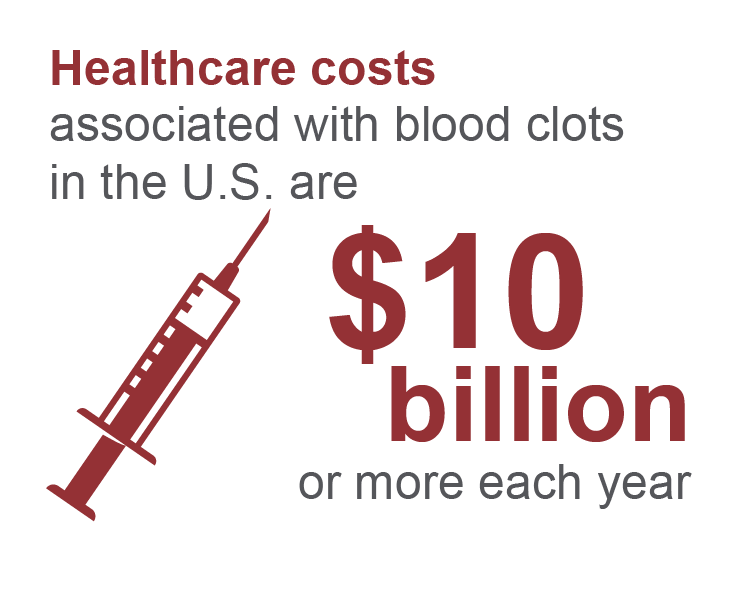 Healthcare costs associated with blood clots in the U.S. are $10 billion
