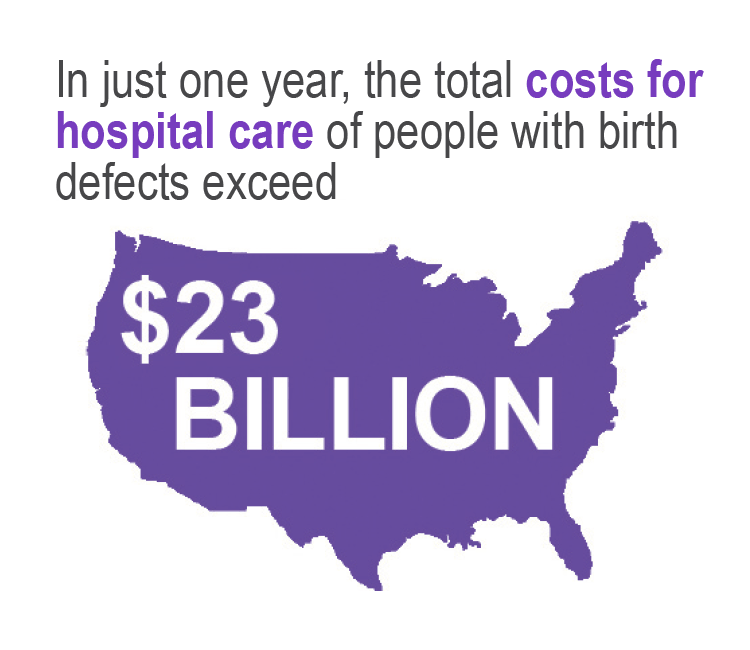 In just one year, the total costs for hospital care of people with birth defects exceed $23 billion