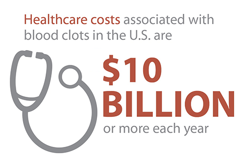 Healthcare costs associated with blood clots in the U.S. are $10 billion or more each year