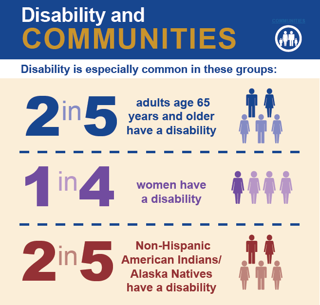 Disability is especially common in these groups: 2 in 5adults age 65 years and older have a disability; 1 in 4 Women have a disability; 2 in 5 Non-Hispanic American Indians/ Alaska Natives have a disability