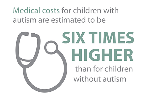 Medical costs for children with autism are estimated to be six times higher than for children without autism.