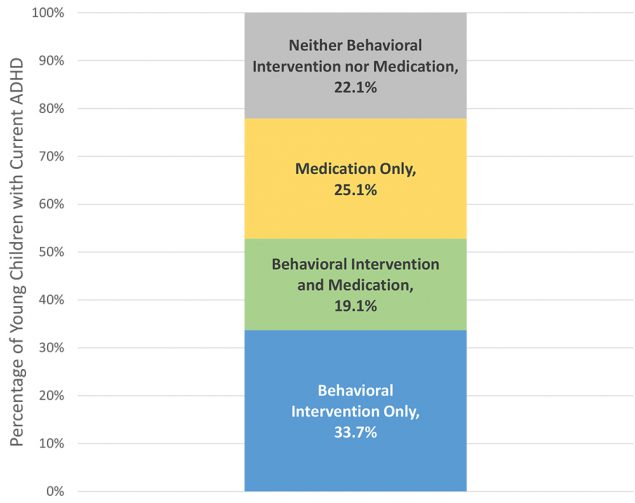 Chart of Treatment Types among Young Children with ADHD
