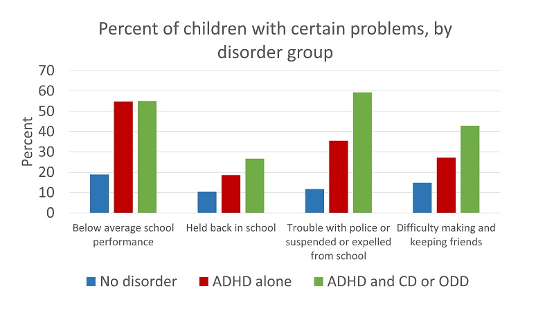 an analysis of the attention deficit disorder add in american children Attention deficit hyperactivity disorder  the cdc says that 11 percent of american children,  other factors that can add cost include.