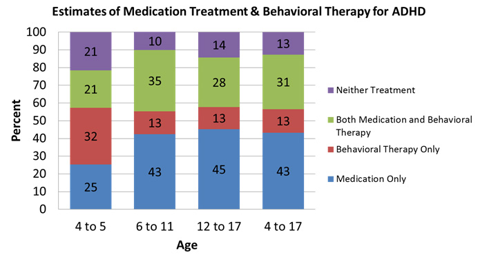 Estimates of Medication Treatment & Behavioral Therapy for ADHD
