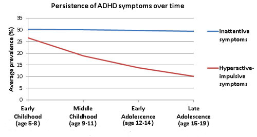 Persistence of ADHD symptoms over time