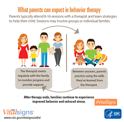 What parents can expect in behavior therapy infographic