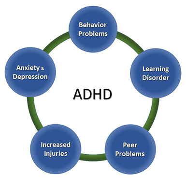 ADHD-Behavior Problems, Learning Disorder, Peer Problems, Increased Injuries, Anxiety & Depression