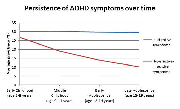 Research papers on adhd
